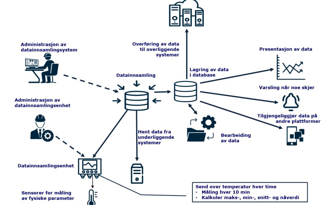 Datainnsamlingsløsninger