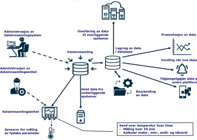 Data Acquisition solution